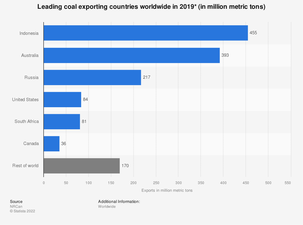 Statistic: Coal exports of selected countries worldwide in 2014 (in 1,000 short tons)* | Statista