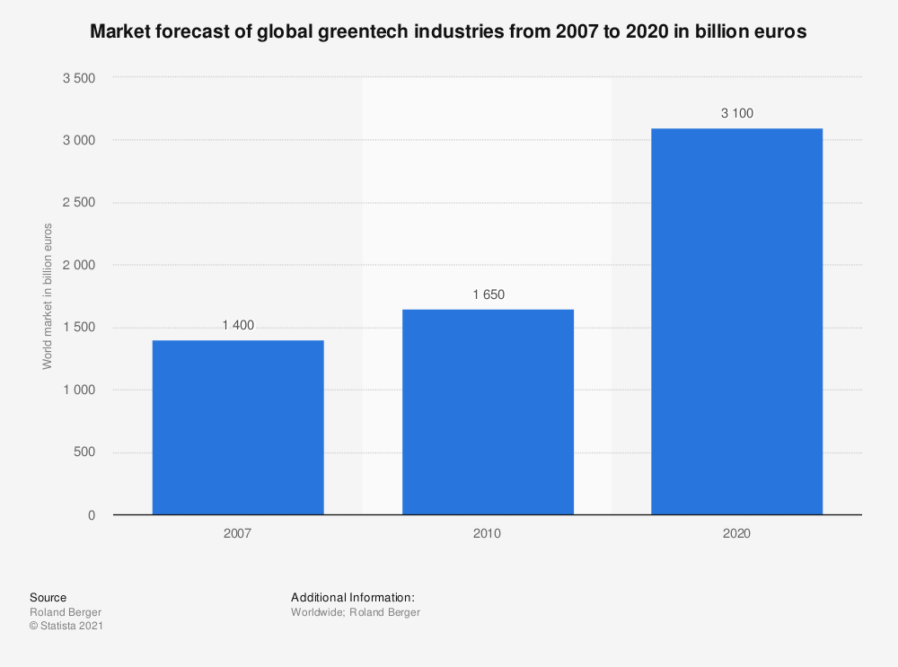 Statistic: Market forecast of global greentech industries from 2007 to 2020 in billion euros | Statista