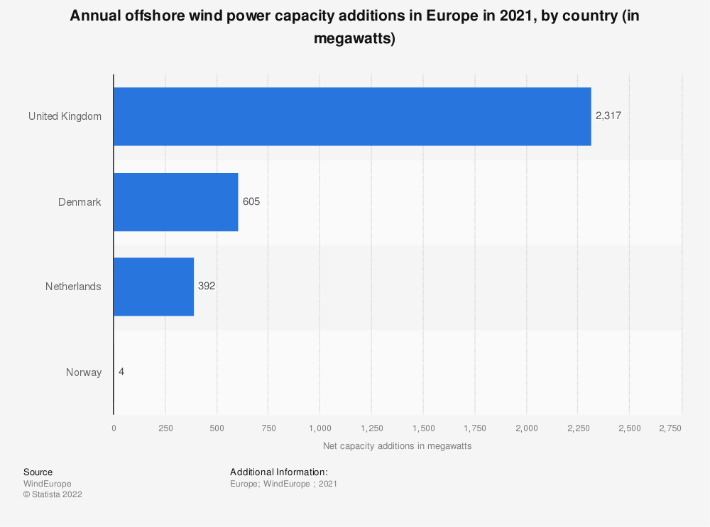 Statistic: Annual offshore wind power capacity additions in Europe in 2019, by country (in megawatts) | Statista