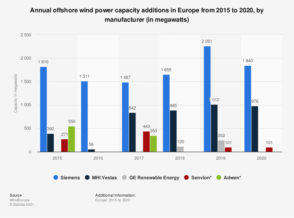 Statistic: Annual offshore wind power capacity additions in Europe from 2015 to 2020, by manufacturer (in megawatts) | Statista