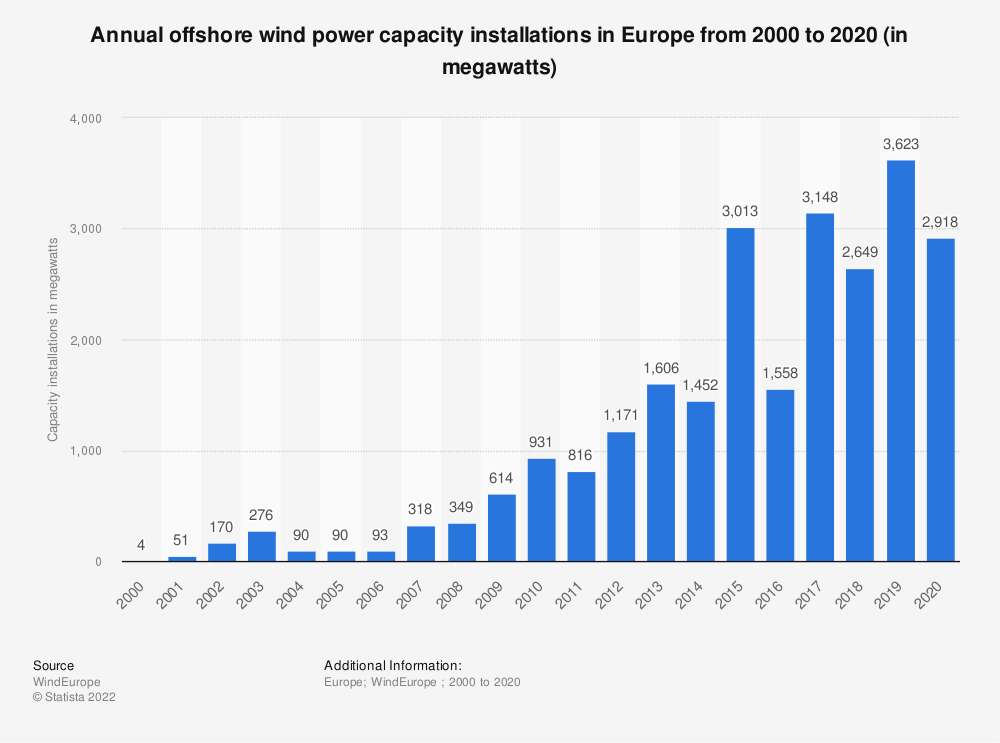 Statistic: Annual offshore wind power capacity installations in Europe from 2000 to 2020 (in megawatts) | Statista