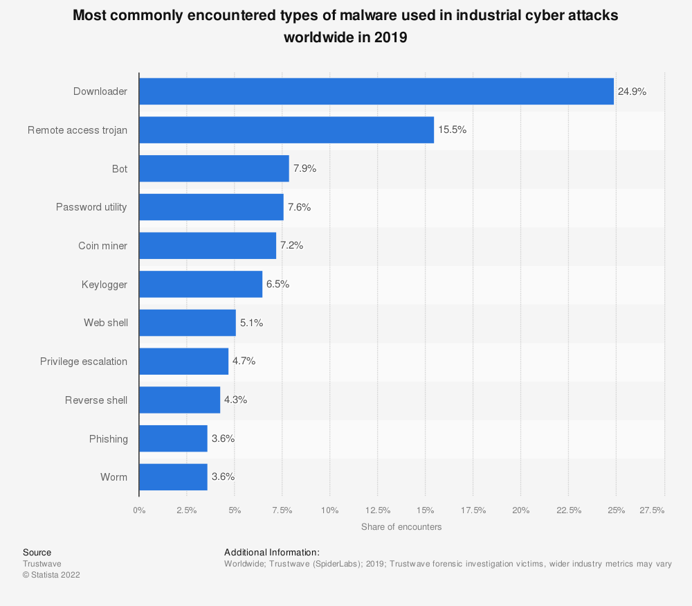Statistic: Most commonly encountered types of malware used in industrial cyber attacks worldwide in 2018 | Statista