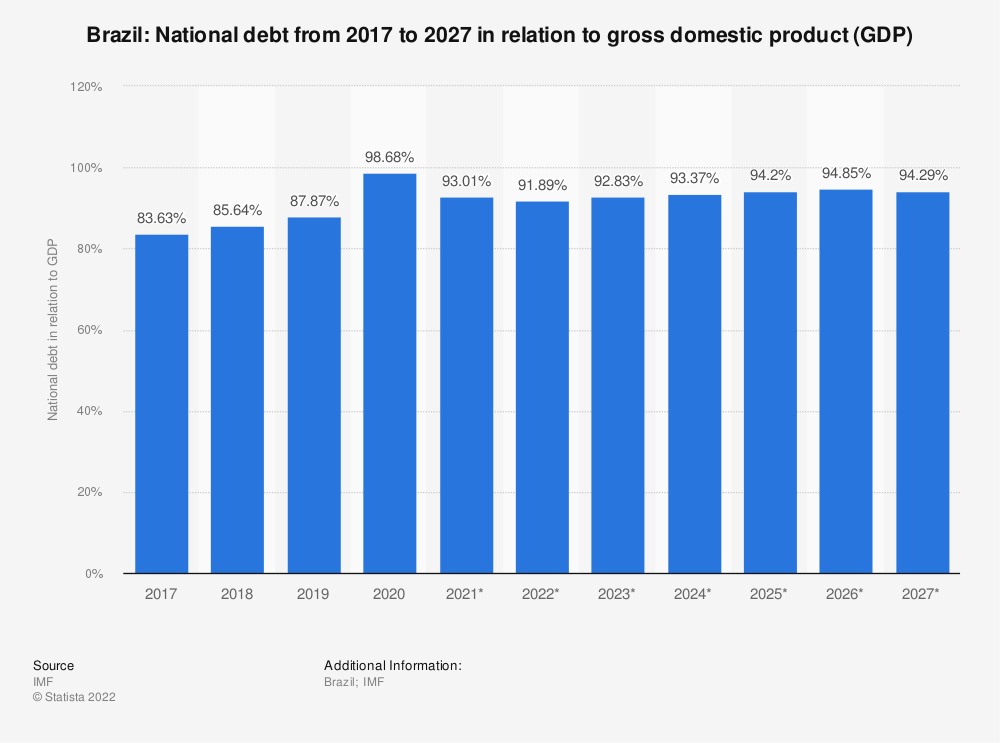 Statistic: Brazil: National debt from 2014 to 2024 in relation to gross domestic product (GDP) | Statista