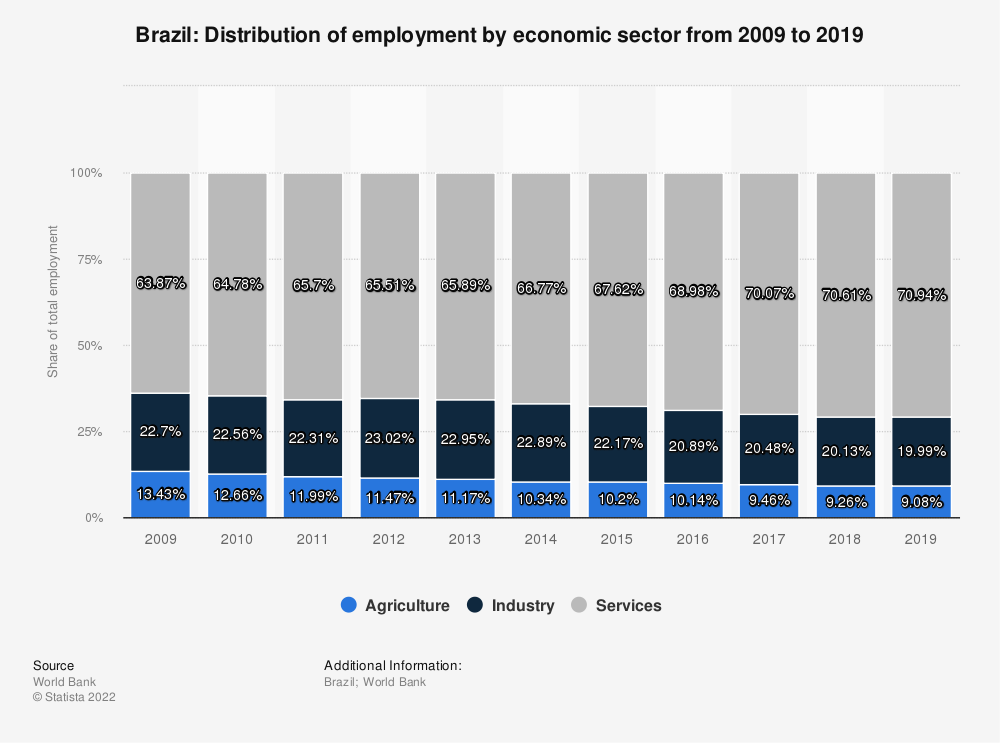 Statistic: Brazil: Distribution of employment by economic sector from 2010 to 2020 | Statista