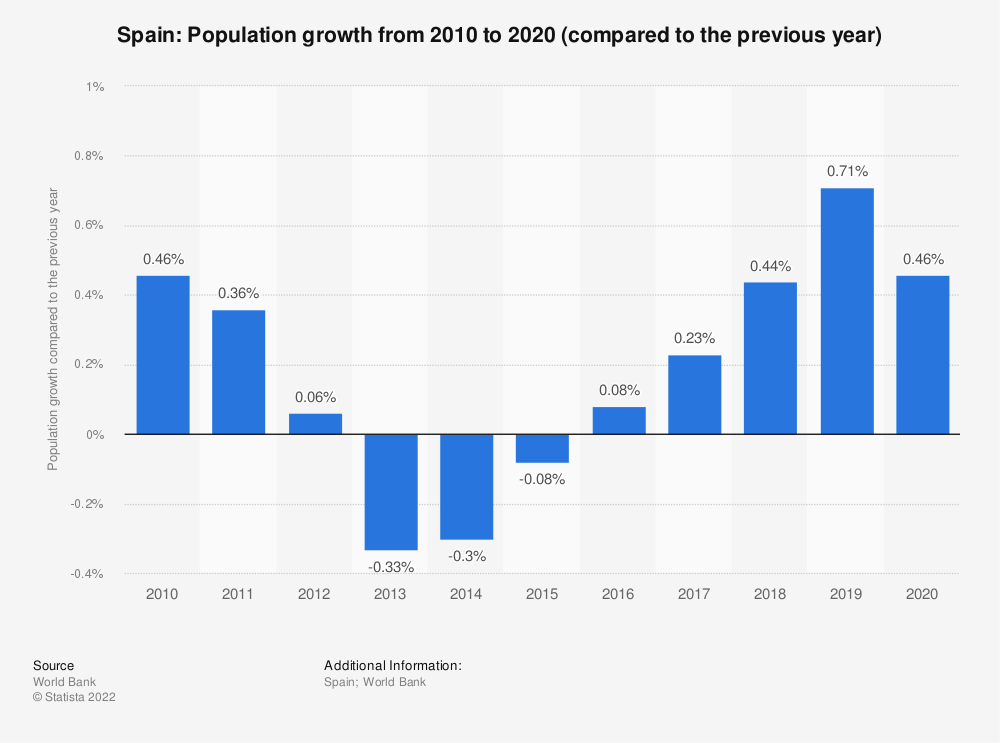 Statistic: Spain: Population growth from 2006 to 2016 (compared to the previous year) | Statista