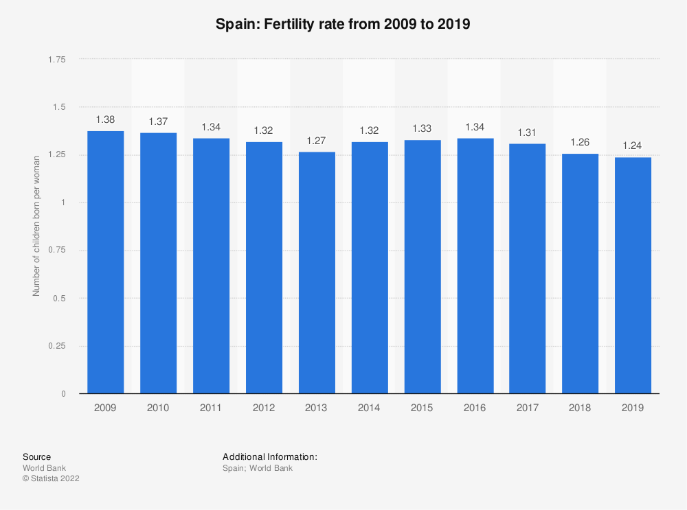 Statistic: Spain: Fertility rate from 2006 to 2016 | Statista