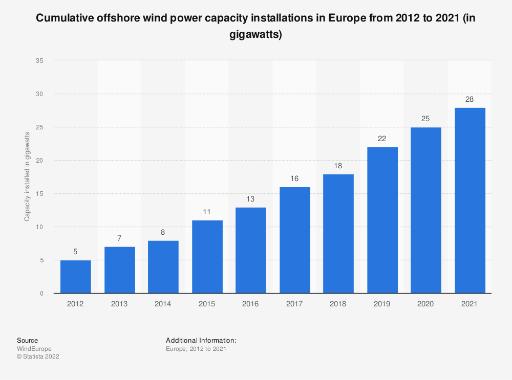 Statistic: Cumulative offshore wind power capacity installations in Europe from 2006 to 2019 (in megawatts) | Statista