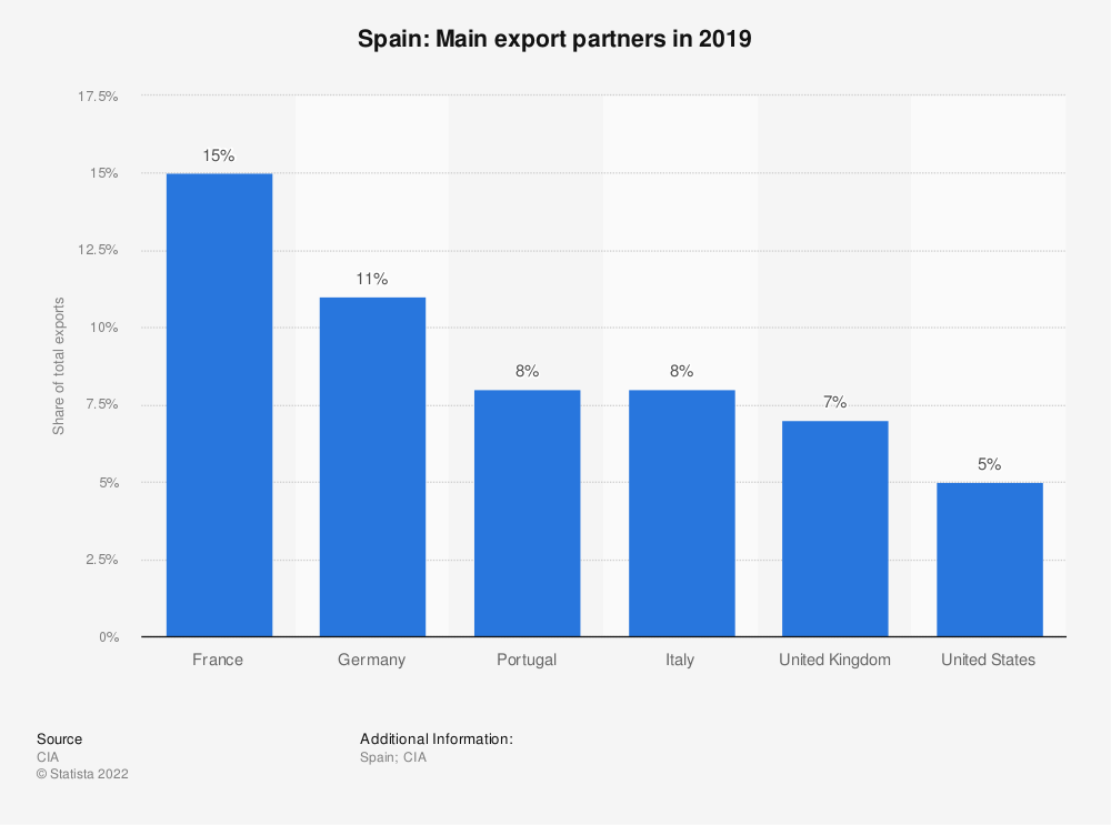 Statistic: Spain: Main export partners in 2017 | Statista