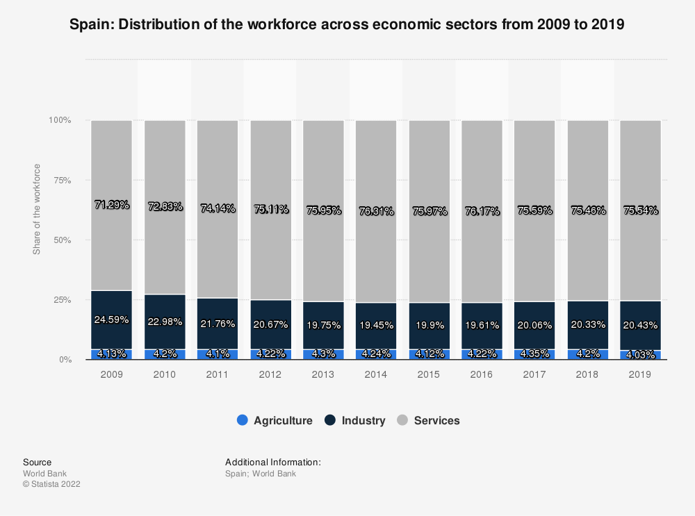 Statistic: Spain: Distribution of the workforce across economic sectors from 2008  to 2018 | Statista