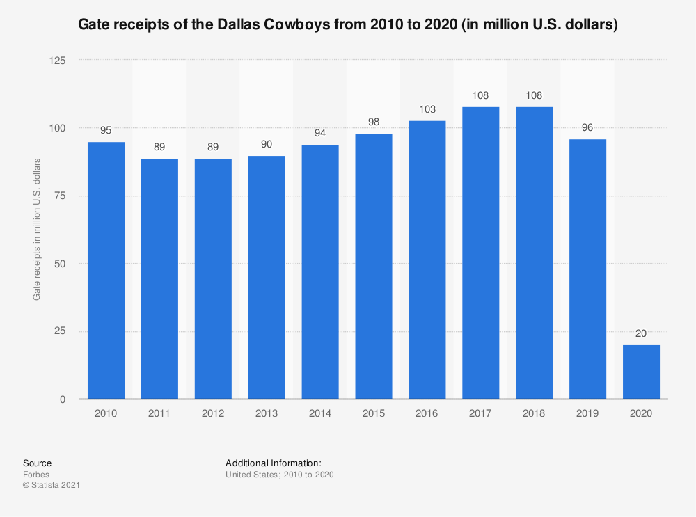 Statistic: Gate receipts* of the Dallas Cowboys from 2010 to 2018 (in million U.S. dollars) | Statista