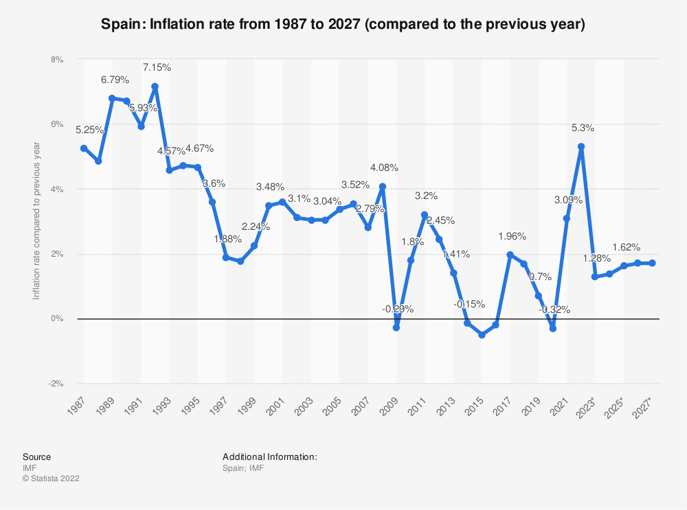 Statistic: Spain: Inflation rate from 1984 to 2024 (compared to the previous year)   Statista
