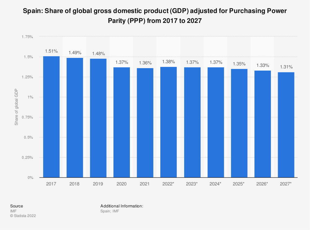 Statistic: Spain: Share of global gross domestic product (GDP) adjusted for Purchasing Power Parity (PPP) from 2012 to 2022 | Statista