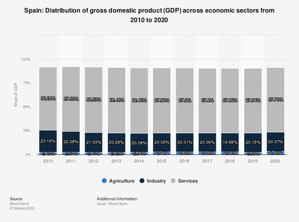 Statistic: Spain: Distribution of gross domestic product (GDP) across economic sectors from 2009 to 2019 | Statista