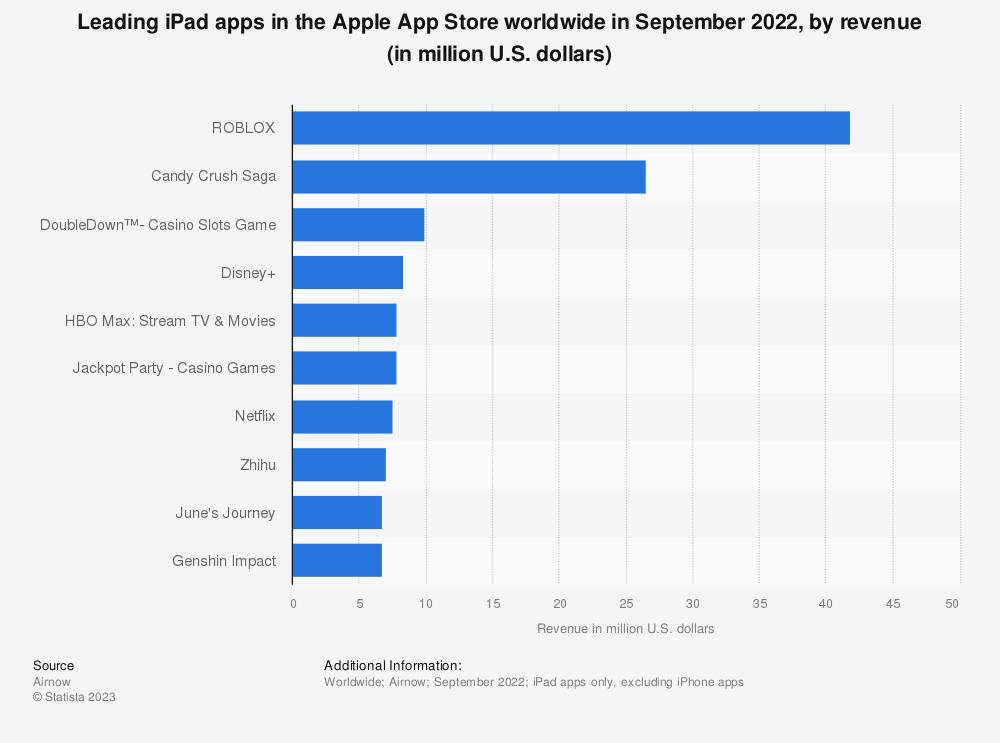 Statistic: Leading iPad apps in the Apple App Store worldwide in November 2019, by revenue (in million U.S. dollars) | Statista