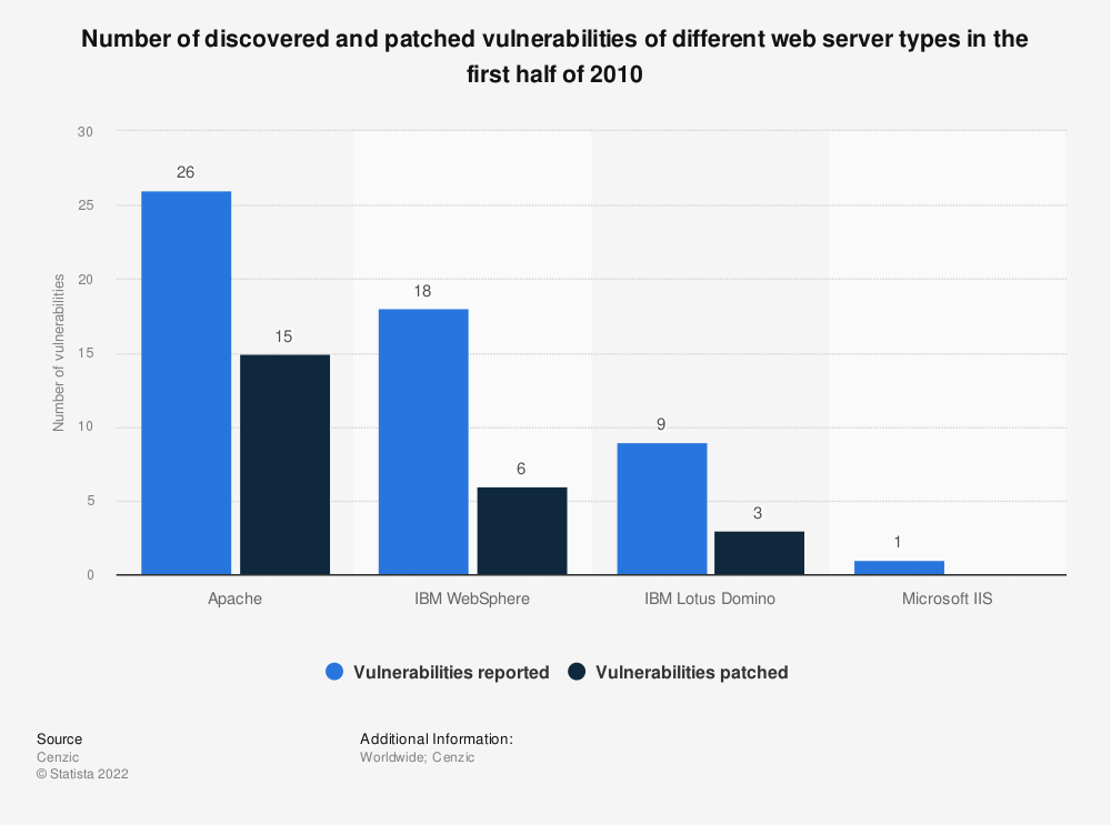 Statistic: Number of discovered and patched vulnerabilities of different web server types in the first half of 2010 | Statista