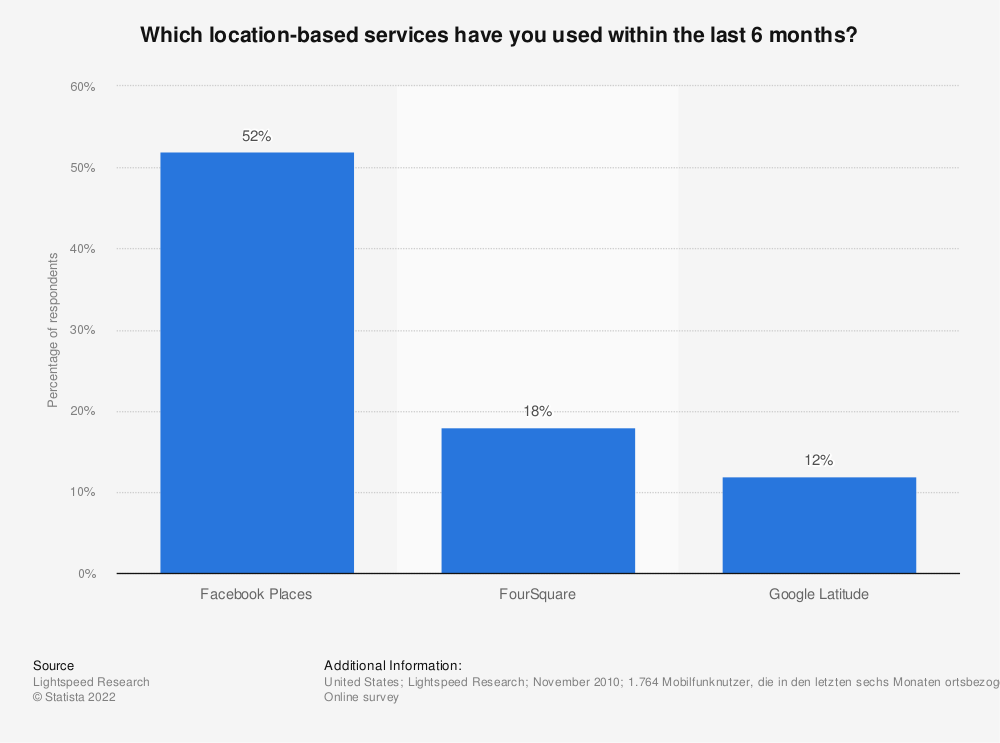 Statistic: Which location-based services have you used within the last 6 months? | Statista