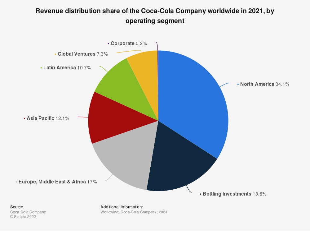 Statistic: Revenue distribution share of the Coca-Cola Company worldwide in 2019, by operating segment | Statista