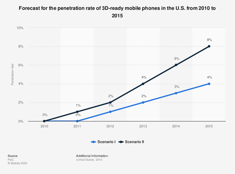 Statistic: Forecast for the penetration rate of 3D-ready mobile phones in the U.S. from 2010 to 2015   Statista