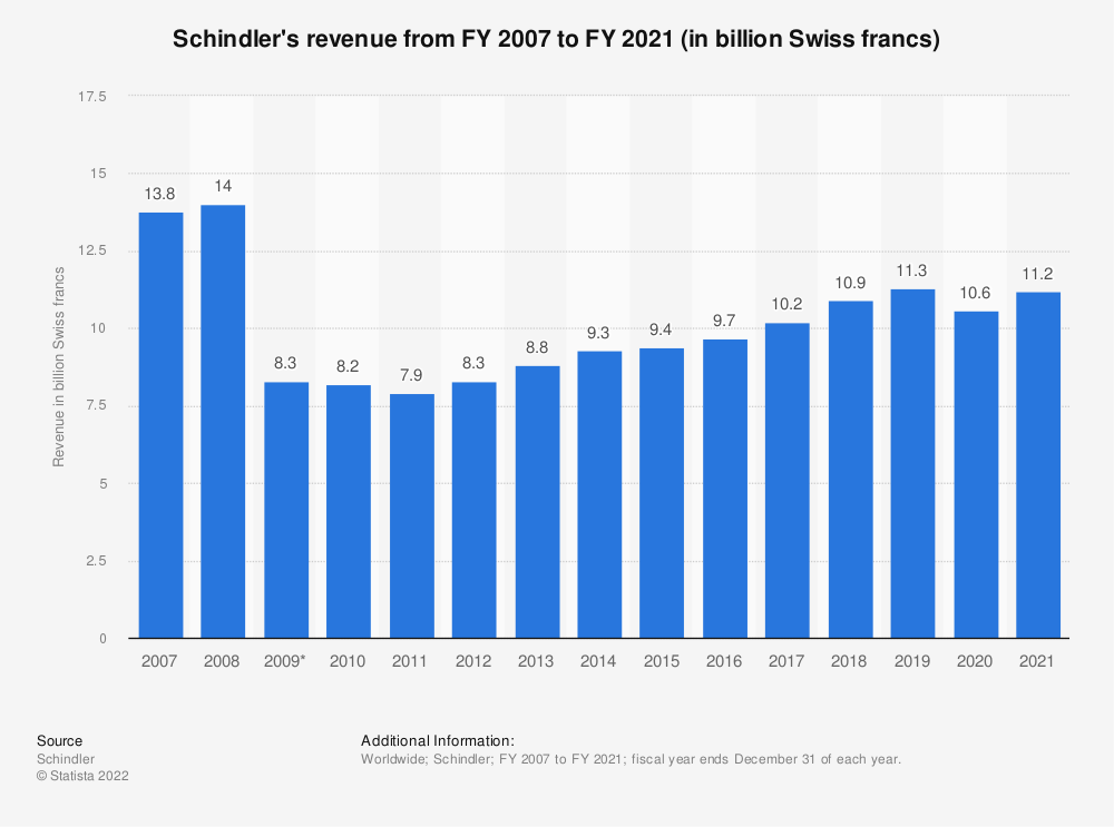 Statistic: Schindler's revenue from FY 2007 to FY 2018 (in billion Swiss francs) | Statista