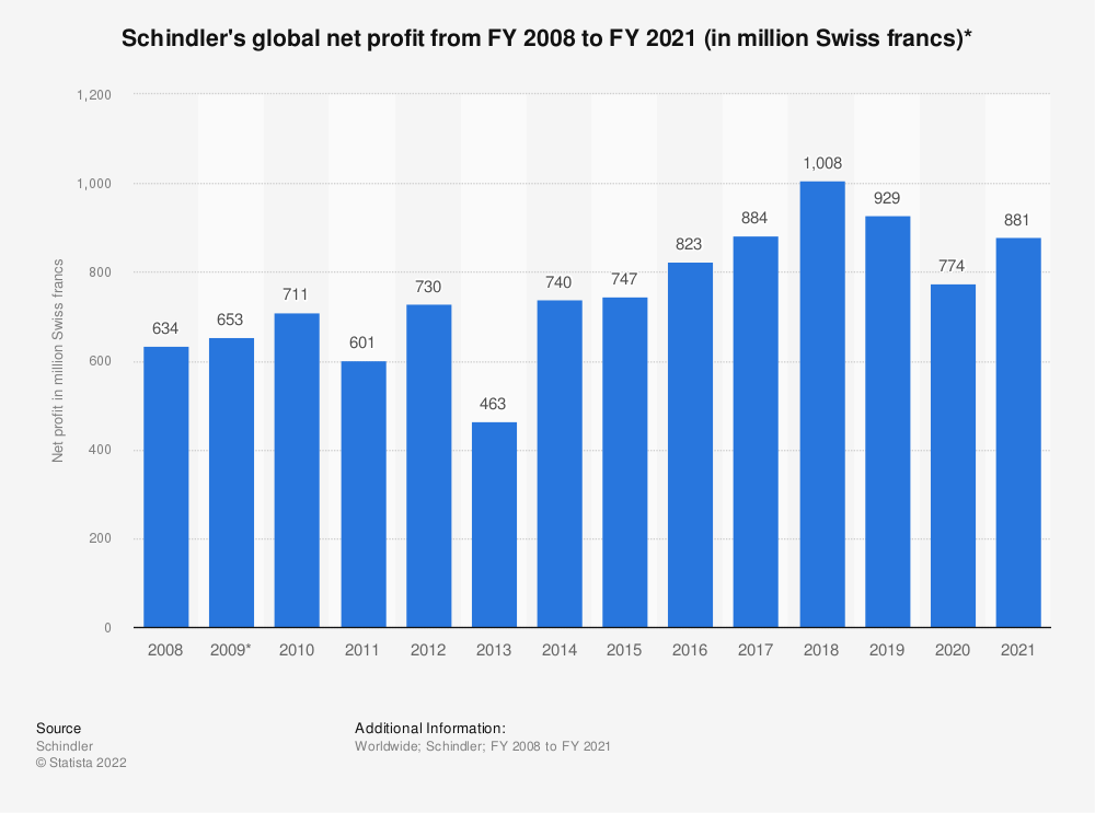 Statistic: Schindler's global net profit from FY 2008 to FY 2018 (in million Swiss francs)* | Statista