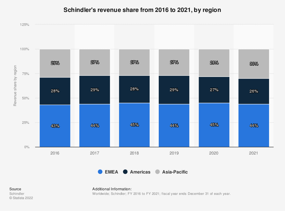 Statistic: Schindler's revenue in 2018, by region | Statista