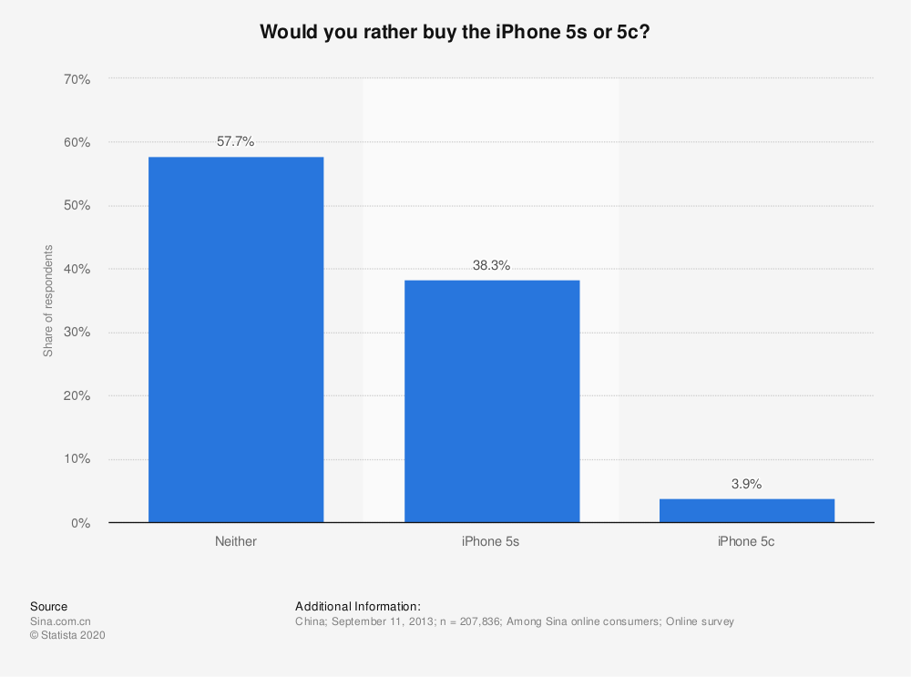 Statistic: Would you rather buy the iPhone 5s or 5c? | Statista
