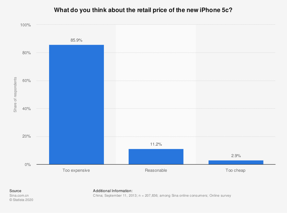 Statistic: What do you think about the retail price of the new iPhone 5c? | Statista