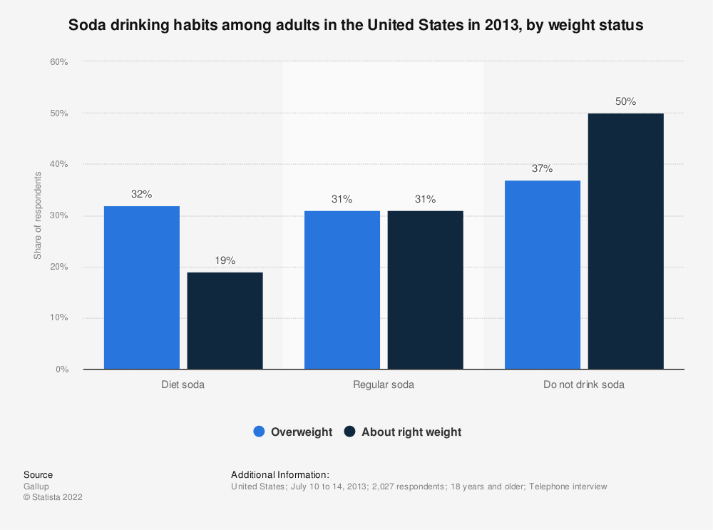 Statistic: Soda drinking habits among adults in the United States in 2013, by weight status | Statista