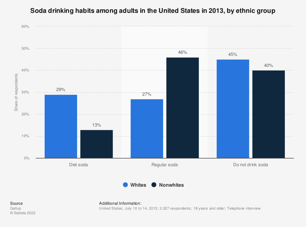 Statistic: Soda drinking habits among adults in the United States in 2013, by ethnic group | Statista