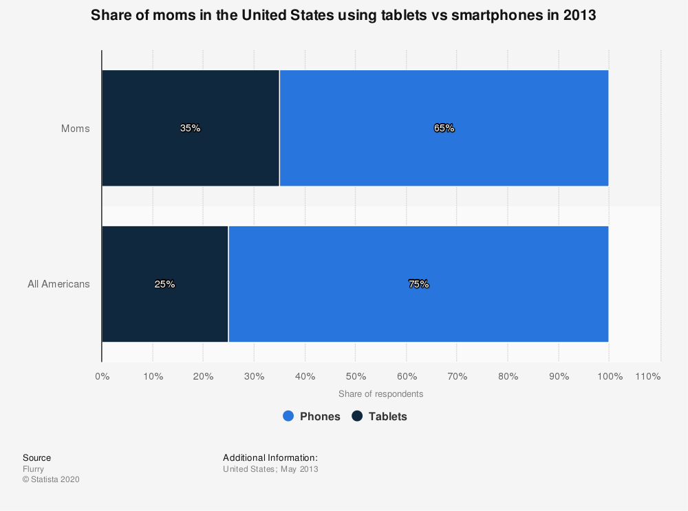 Statistic: Share of moms in the United States using tablets vs smartphones in 2013   Statista