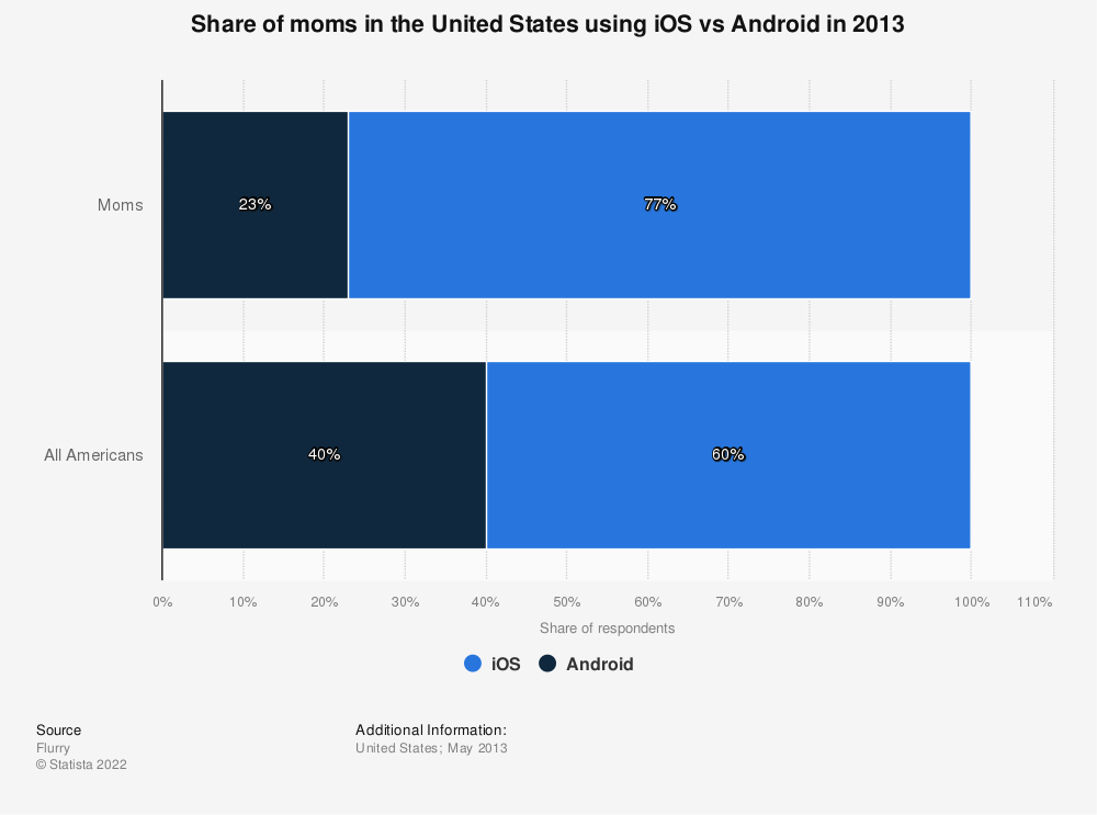 Statistic: Share of moms in the United States using iOS vs Android in 2013 | Statista