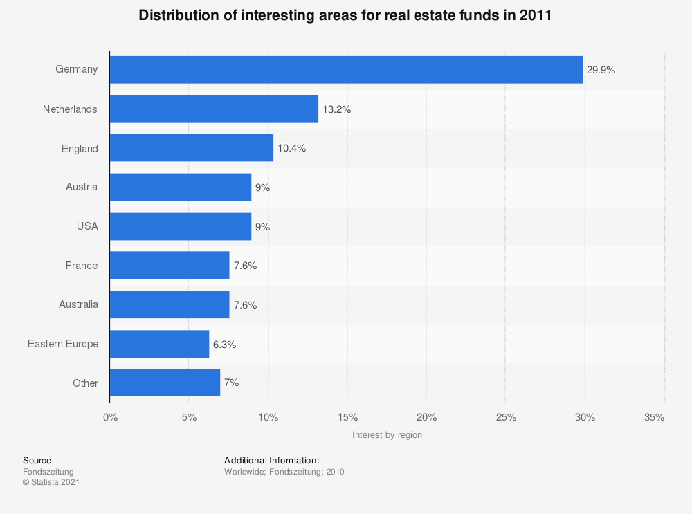 Statistic: Distribution of interesting areas for real estate funds in 2011   Statista
