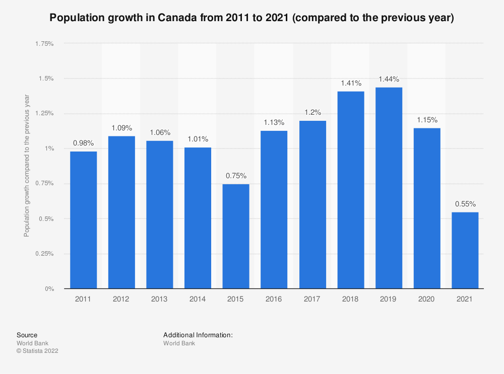 Statistic: Canada: Population growth from 2008 to 2018 (compared to the previous year) | Statista