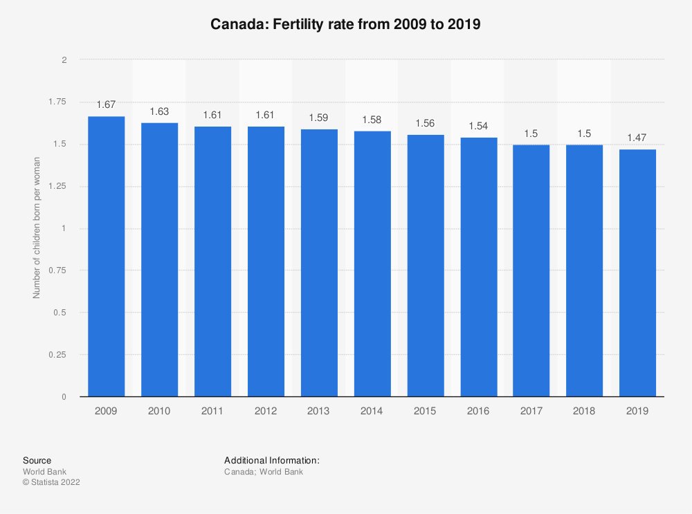 Statistic: Canada: Fertility rate from 2007 to 2017 | Statista