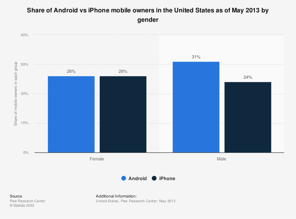 Statistic: Share of Android vs iPhone mobile owners in the United States as of May 2013 by gender | Statista