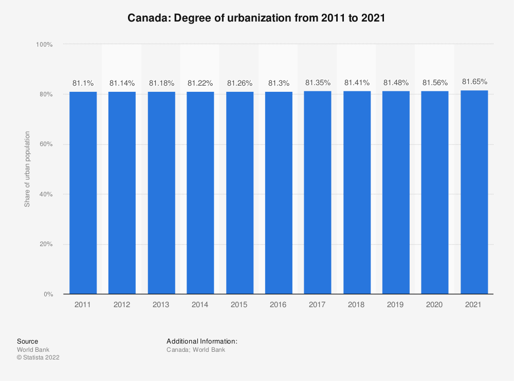 Statistic: Canada: Degree of urbanization from 2007 to 2017 | Statista