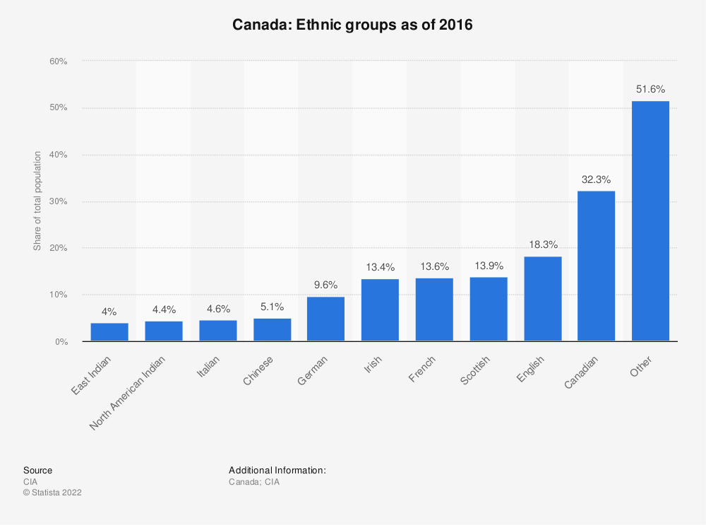 Statistic: Canada: Ethnic groups as of 2016 | Statista