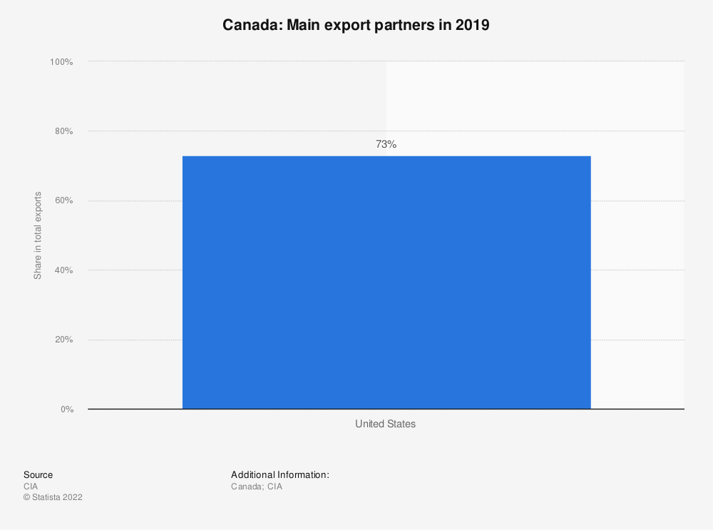 Statistic: Canada: Main export partners in 2015 | Statista
