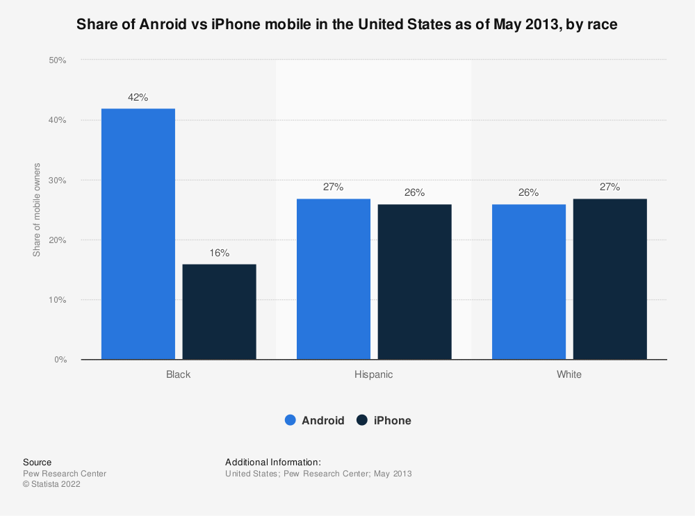 Statistic: Share of Anroid vs iPhone mobile in the United States as of May 2013, by race | Statista