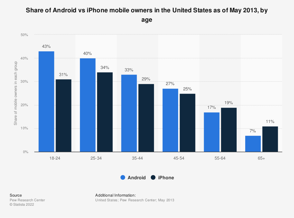 Statistic: Share of Android vs iPhone mobile owners in the United States as of May 2013, by age   Statista