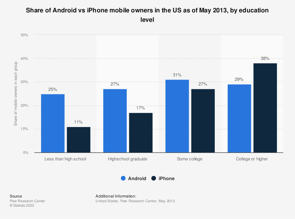 Statistic: Share of Android vs iPhone mobile owners in the US as of May 2013, by education level | Statista