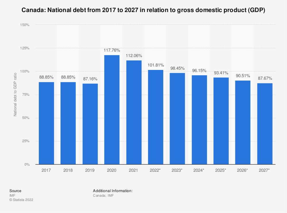 Statistic: Canada: National debt from 2014 to 2024 in relation to gross domestic product (GDP) | Statista