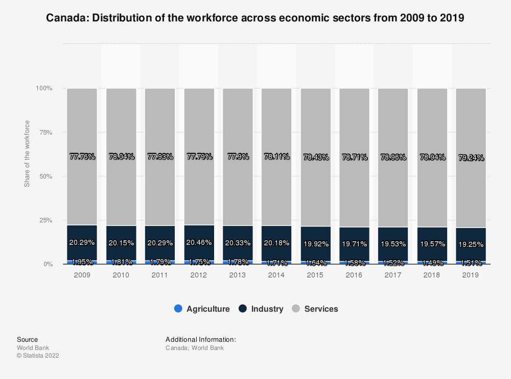 Statistic: Canada: Distribution of the workforce across economic sectors from 2008 to 2018 | Statista