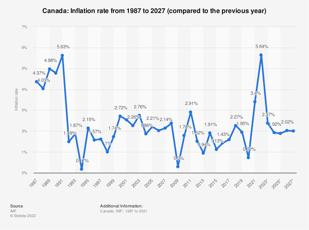 Statistic: Canada: Inflation rate from 2014 to 2024 (compared to the previous year) | Statista