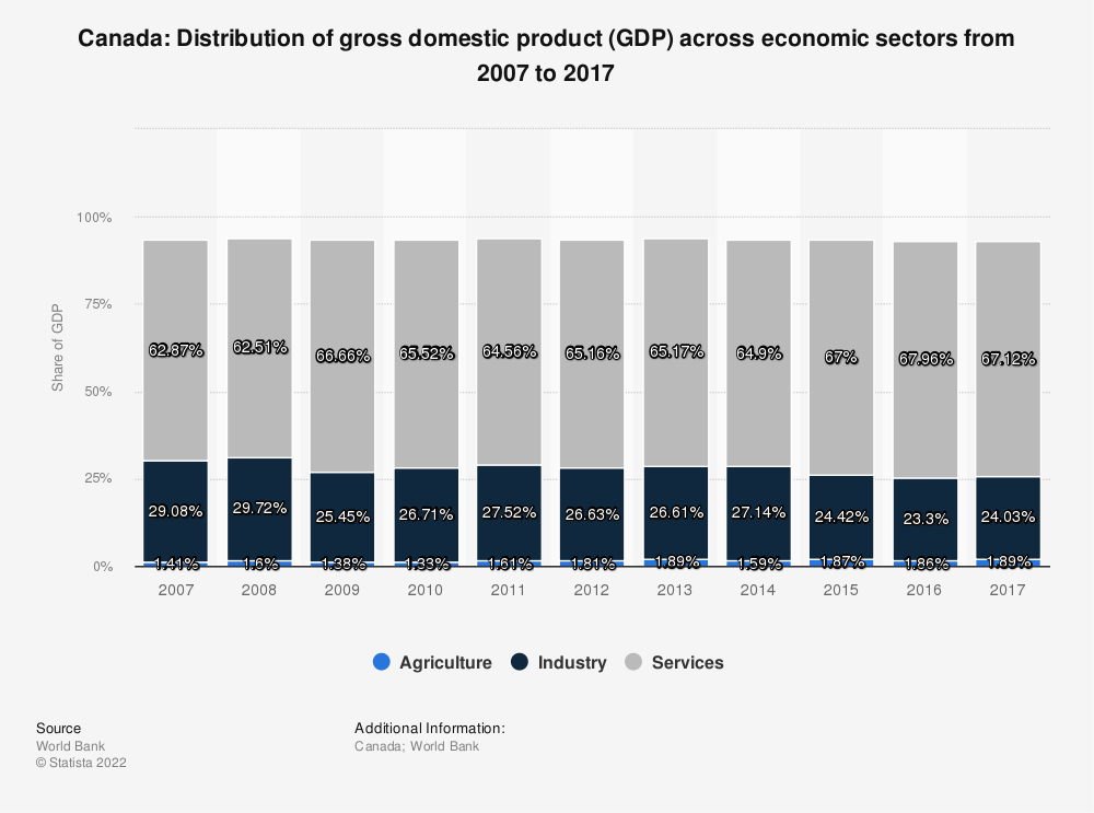 Statistic: Canada: Distribution of gross domestic product (GDP) across economic sectors from 2007 to 2015 | Statista