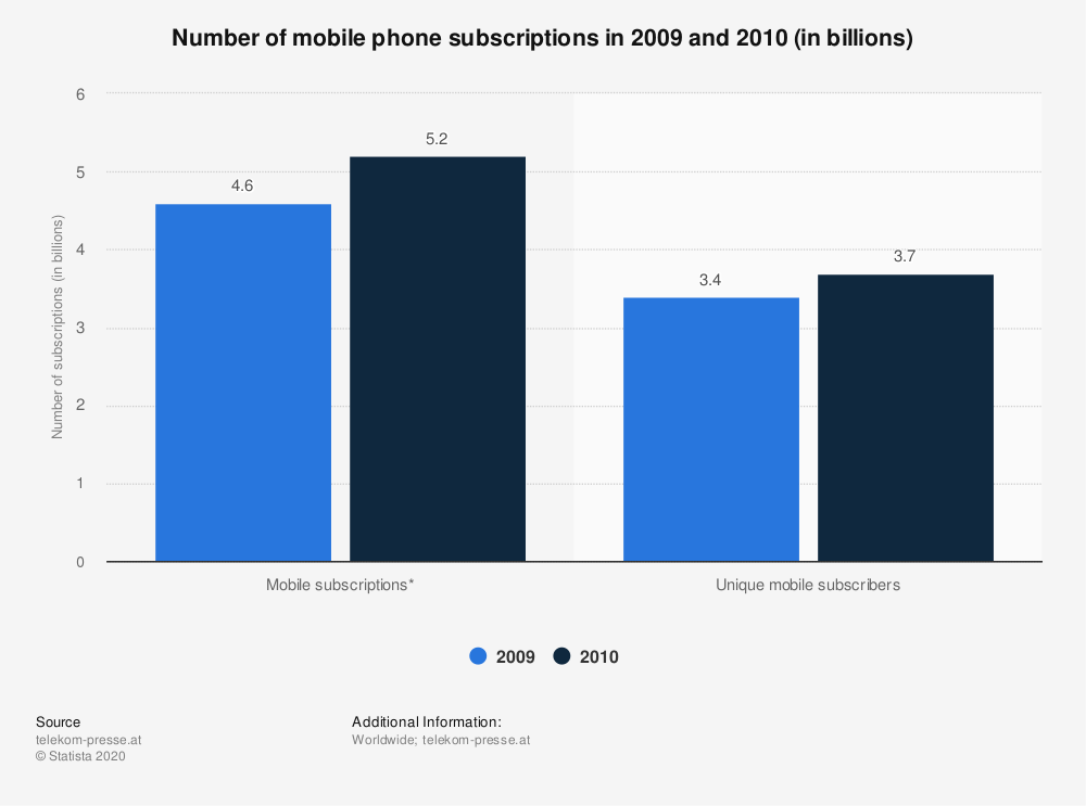 Statistic: Number of mobile phone subscriptions in 2009 and 2010 (in billions) | Statista