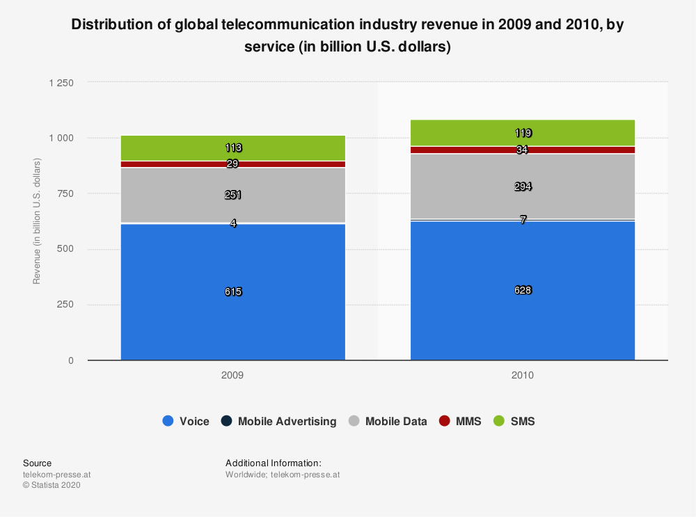 Statistic: Distribution of global telecommunication industry revenue in 2009 and 2010, by service (in billion U.S. dollars) | Statista