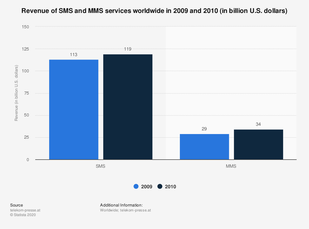 Statistic: Revenue of SMS and MMS services worldwide in 2009 and 2010 (in billion U.S. dollars) | Statista