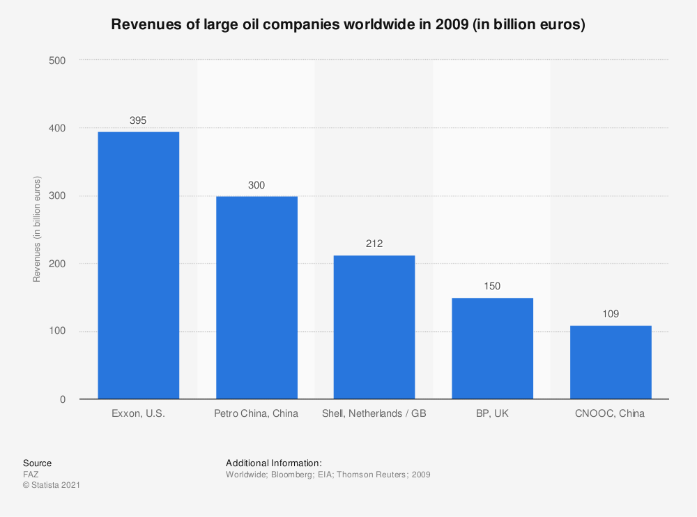Statistic: Revenues of large oil companies worldwide in 2009 (in billion euros) | Statista