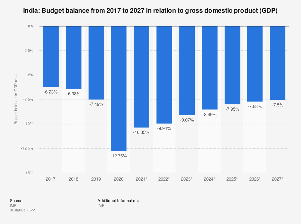 Statistic: India: Budget balance from 2014 to 2024 in relation to gross domestic product (GDP) | Statista